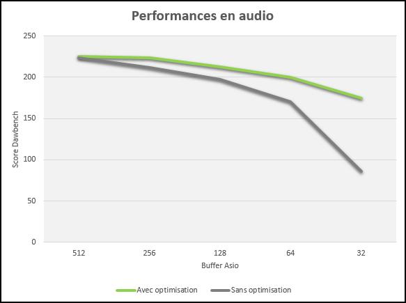 Comparaison de performance en Mao avec et sans optimisation