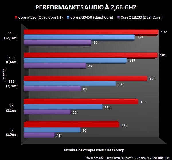 Graphique Dawbench DSP à 2,66Ghz, en histogramme