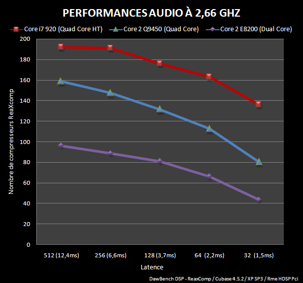 Graphique Dawbench DSP à 2,66Ghz, en courbe